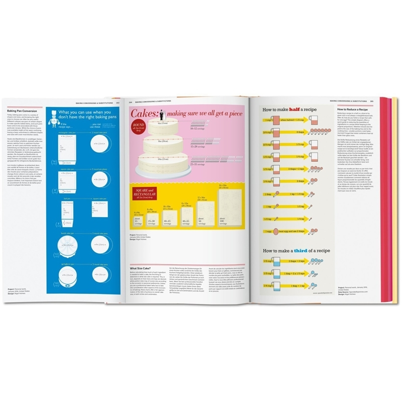 food-and-dronk-infographics-book-inside2